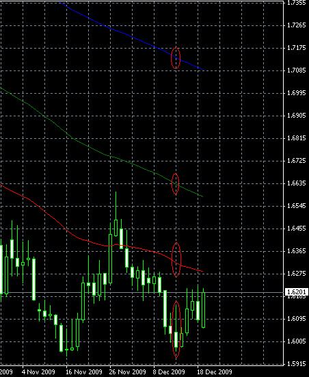 随机摆动指标和移动平均线相结合的策略从移动平均线指标中EUR/AUD看跌信号的范例图表